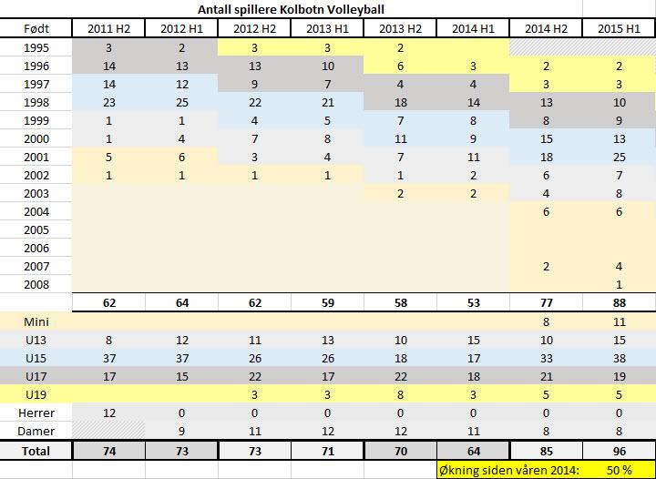 Antall spillere Kolbotn Volleyball første halvår 2015