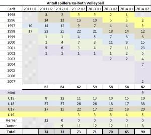 Antall spillere Kolbotn Volley årsskiftet 2014/15