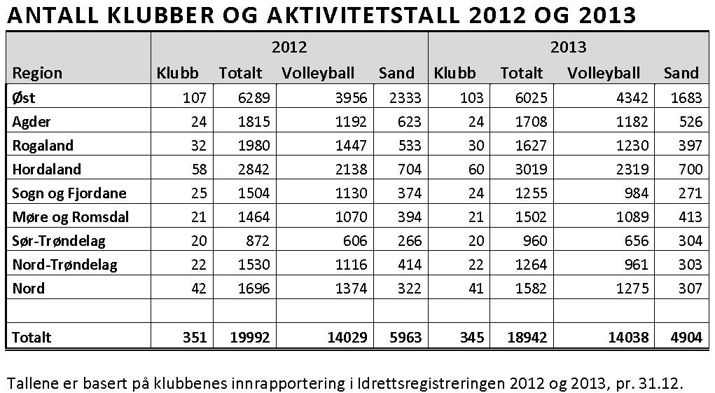 Region Øst er landets største region i volleyball i antall spillere