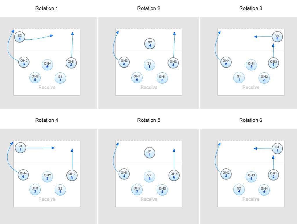 I Rotasjon 2 og 5 er det ingen problemer med å følge reglene for oppstilling. I Rotasjon 1, 3, 4 og 6 må spilleren i midtre rad passe på å ikke stå nærmere nettet enn kantspilleren som trekker seg tilbake i servemottak. Opplegger må også starte lenger til siden enn kantspilleren.
