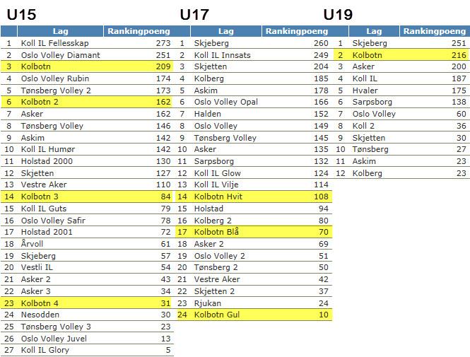 Resultatliste sammenlagt etter 7 turneringer sesongen 2014-2015