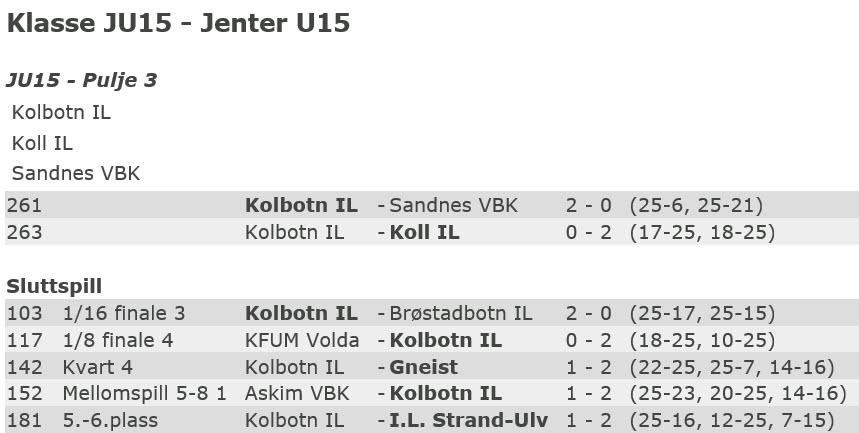 Resultater NM JU15 2016 for Kolbotn